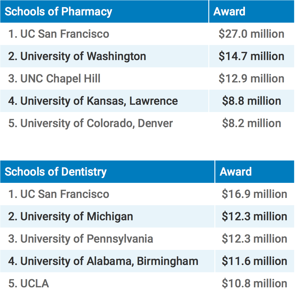 Schools of Pharmacy Awards: UC San Francisco ($27.0 million), University of Washington ($14.7 million), UNC Chapel Hill ($12.9 million), University of Kansas, Lawrence ($8.8 million), University of Colorado, Denver ($8.2 million) and Schools of Dentistry Awards: UC San Francisco ($16.9 million), University of Michigan ($12.3 million), University of Pennsylvania ($12.3 million), University of Alabama, Birmingham ($11.6 million), UC Los Angeles ($10.8 million)