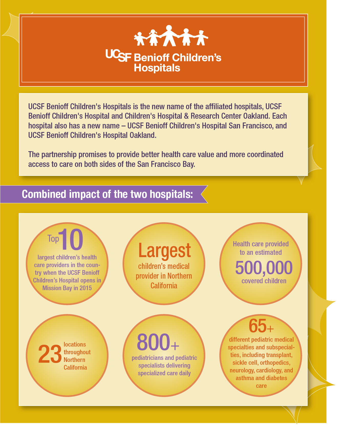 preview of UCSF Benioff Children's Hospitals infographic