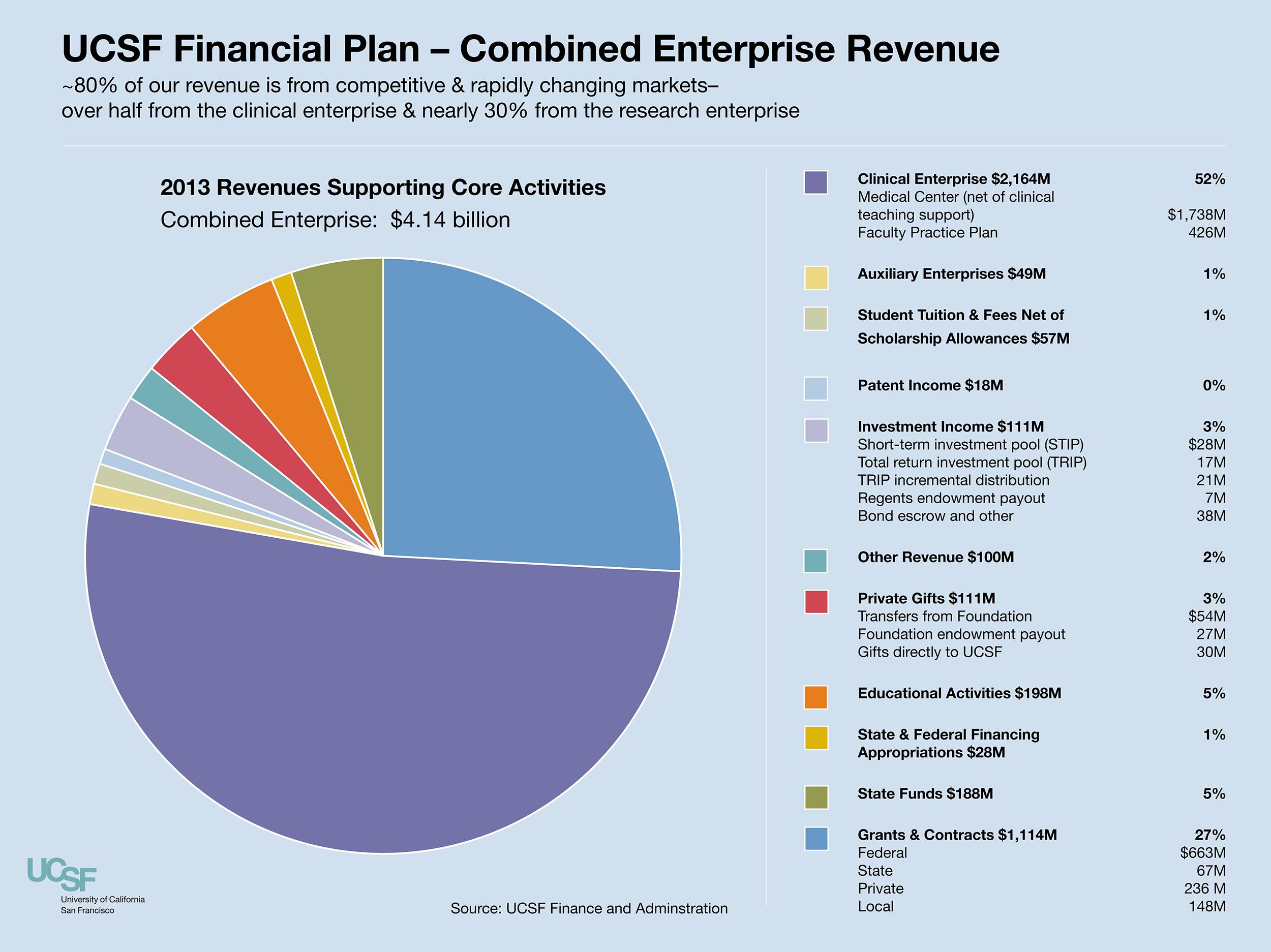 Ucsf Financial Plan Charts