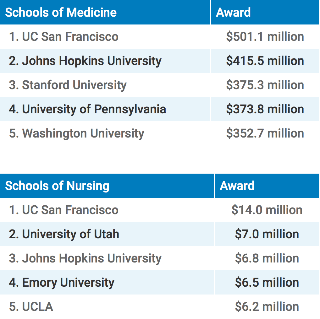 Schools of Medicine Awards: UC San Francisco ($501.1 million), Johns Hopkins University ($415.5 million), Stanford University ($375.3 million), University of Pennsylvania ($378.8 million), Washington University ($352.7 million) and Schools of Nursing Awards: UC San Francisco ($14.0 million), University of Utah ($7.0 million), Johns Hopkins University ($6.8 million), Emory University ($6.5 million), UC Los Angeles ($6.2 million)