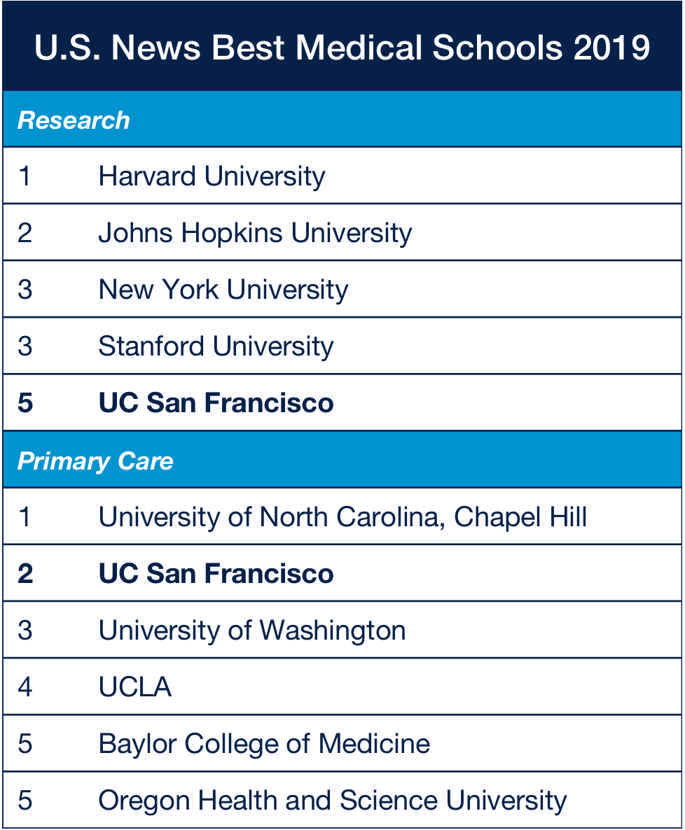U.S. News Best Medical Schools 2019: For Research, 1) Harvard University, 2) Johns Hopkins University, 3) New York University, 3) Stanford University, 4) UC San Francisco. For Primary Care, 1) University of North Carolina, Chapel Hill, 2) UC San Francisco, 3) University of Washington, 4) UCLA, 5) Baylor College of Medicine, 5) Oregon Health and Sciences University