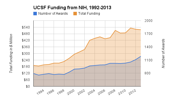 Graph showing UCSF funding and number of awards from NIH, 1992-2013