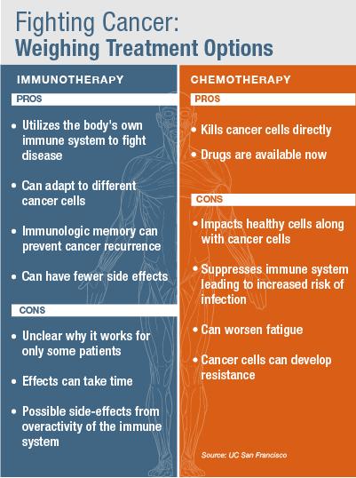 Chemotherapy vs Immunotherapy