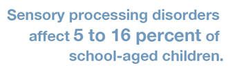 "Graphic that says ""Sensory processing disorders affect 5 to 16 percent of school-aged children."""
