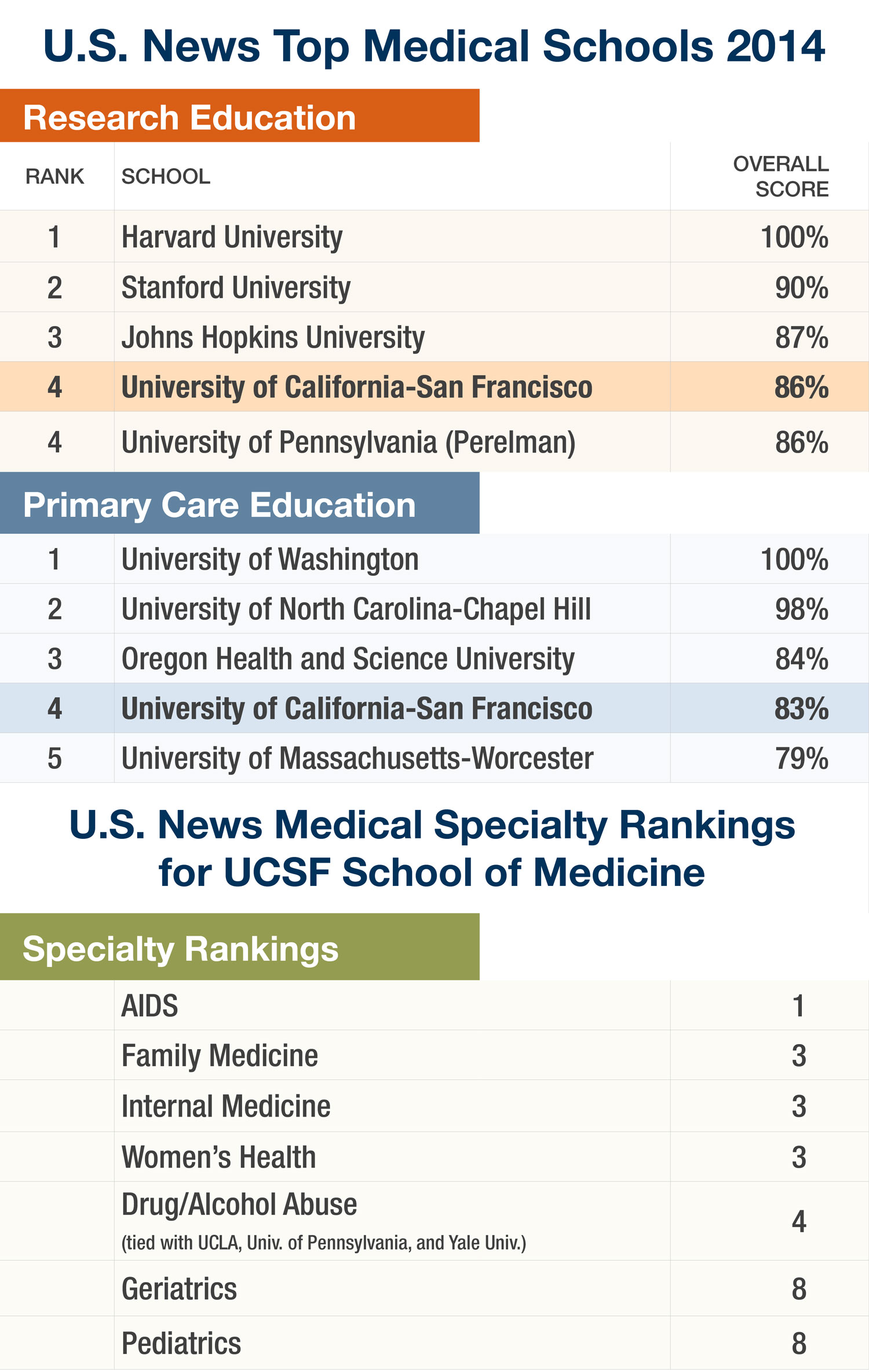 Ucsf School Of Medicine Ranked Among Nations Best Again By Us