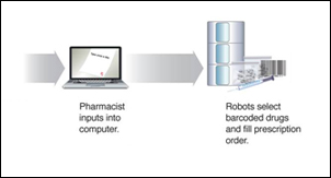 Automated Pharmacy Process Graphic [PDF]