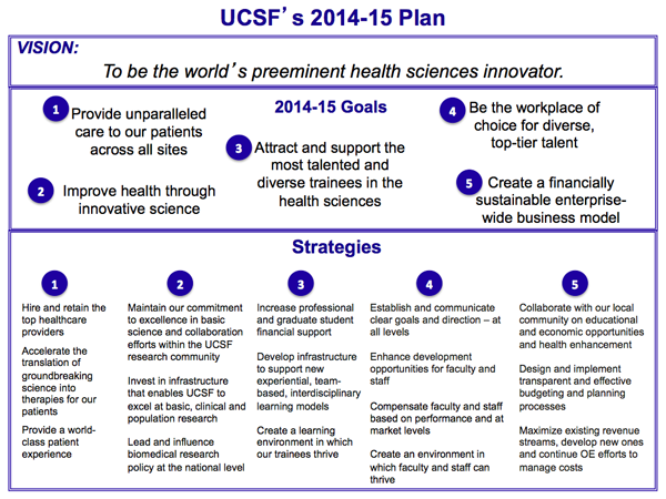 UCSF'S 2014-2015 PLAN CHART