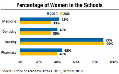 Chart depicting percentage of women faculty by UCSF school