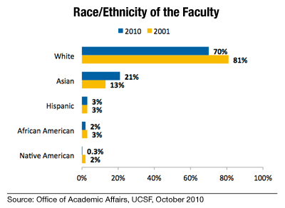 Race/Ethnicity of the Faculty graph