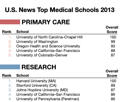 U.S News Medical Rankings for UCSF