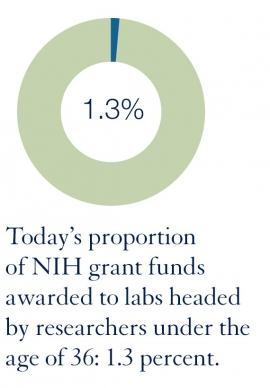 Today's proportion of NIH grant funds awarded to labs headed by researchers under the age of 36: 1.3 percent
