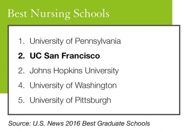 Ucsf Medical And Nursing Schools Top Us News Rankings Uc San Francisco