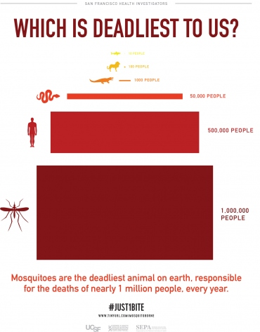 "an informational poster describes that ""Mosquitoes are the deadliest animal on earth, responsible for deaths of nearly 1 million people, every year."" It lists these other stats: Sharks: 10; Lions: 100; Crocodiles: 1,000; Snakes: 50,000; People: 500,000"