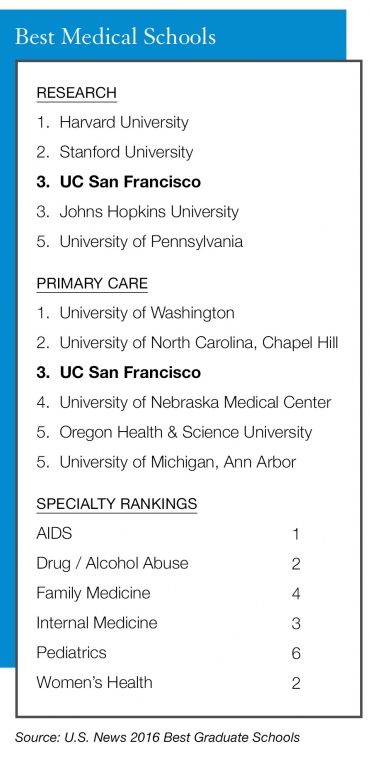 UCSF Medical and Nursing Schools Top US News Rankings | UC