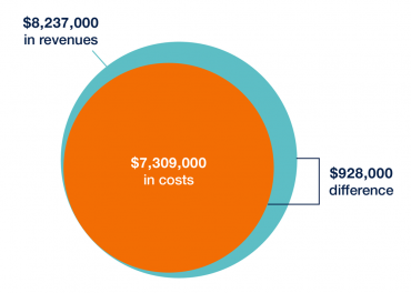 chart showing UCSF's net positive fiscal impact of $928,000 to the San Francisco General Fund