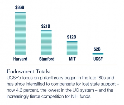 UCSF's focus on philanthropy began in the late '80s and has since intensified to compensate for lost state support – now 4.6 percent, the lowest in the UC system – and the increasingly fierce competition for NIH funds.