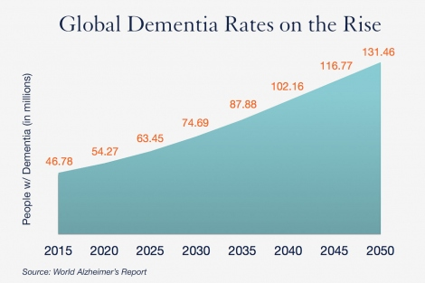 chart from the World Alzheimer's Report, showing that global dementia rates are projected to rise from 46.8 million people in 2015 to 131.5 million people in 2050