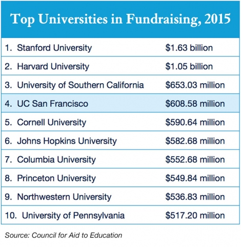 chart showing Top 10 universities, ranked by amount in fundraising for 2015