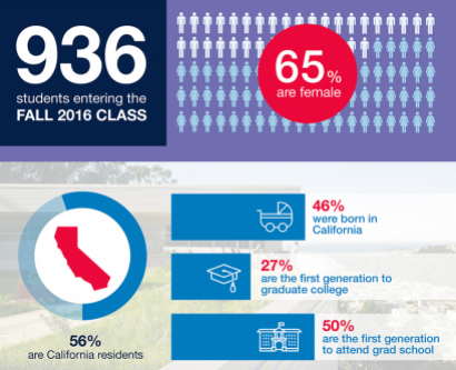 Infographic about the Incoming Class