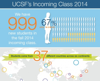 infographic showing fast facts about UCSF's incoming class in 2014