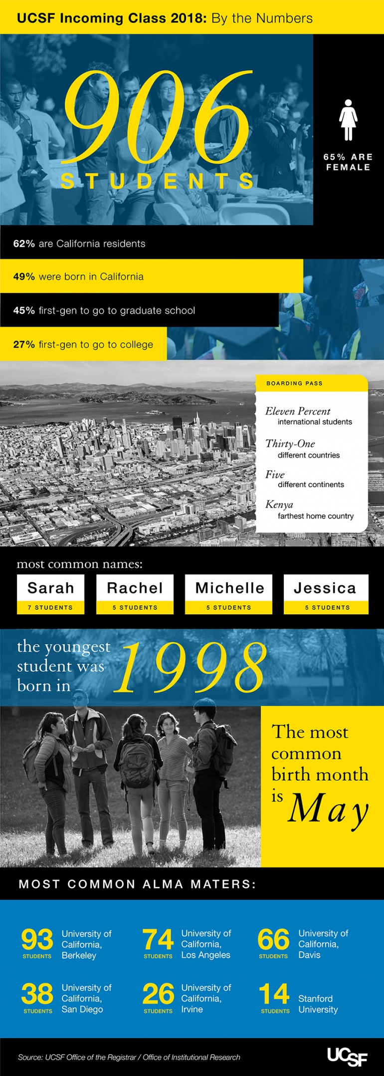 UCSF Incoming Class 2018: By the Numbers | UC San Francisco