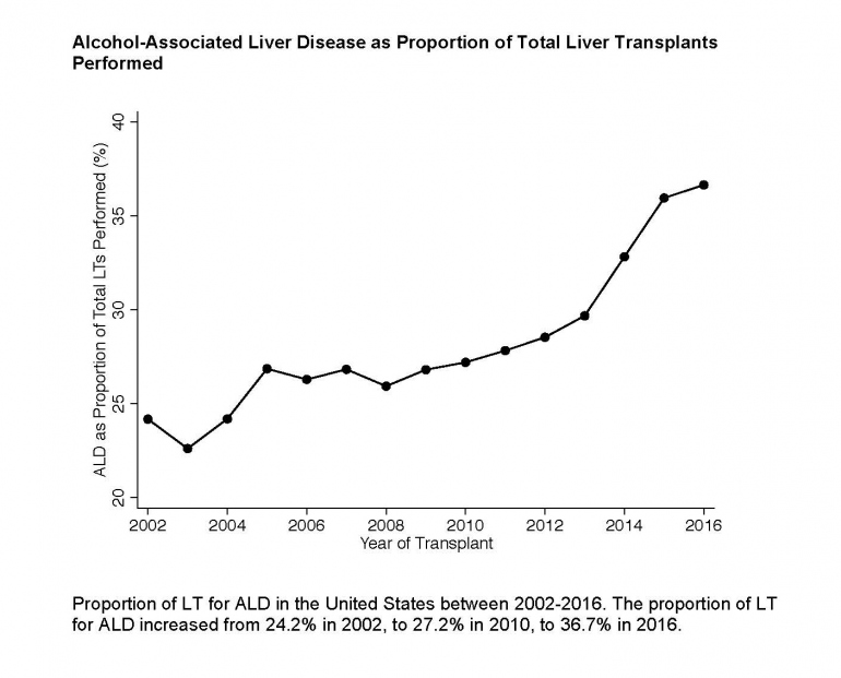 Chart showing alcohol related liver transplants 2002-2016.