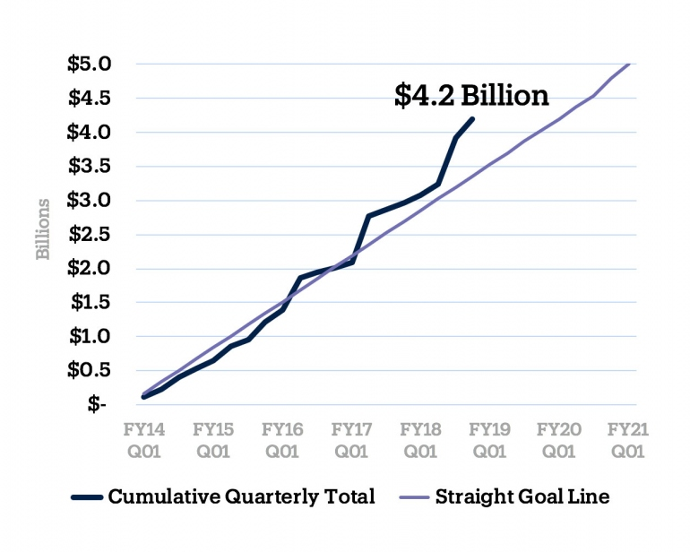 Fundraising line chart showing current total at $4.2 billion and ahead of projected goals