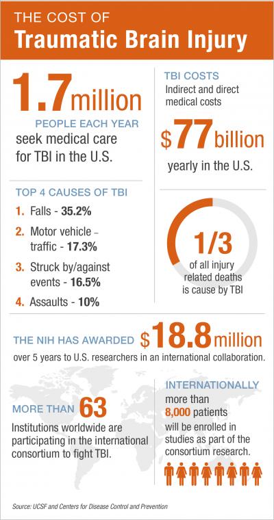Percentage of Severe TBI that graduate college?