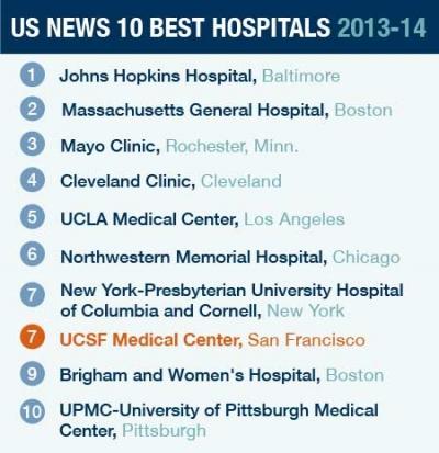 Medicine top 10 best majors