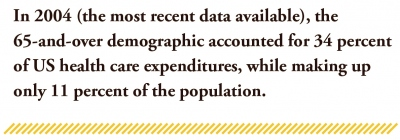 In 2004 (the most recent data available), the 65-and-over demographic accounted for 34 percent of US health care expenditures, while making up only 11 percent of the population.