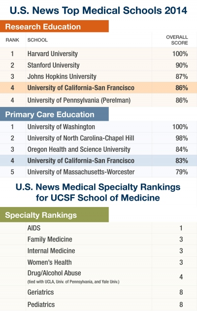 Uc Graduate School Rankings