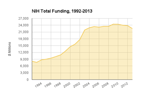 Graph showing NIH total funding, 1992-2012