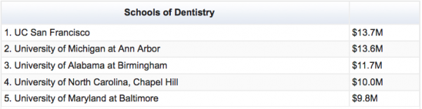 Chart showing Schools of Dentistry rankings for NIH funds in 2013