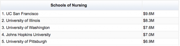 Chart showing Schools of Nursing rankings for NIH funds in 2013