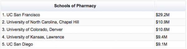 Chart showing Schools of Pharmacy rankings for NIH funds in 2013