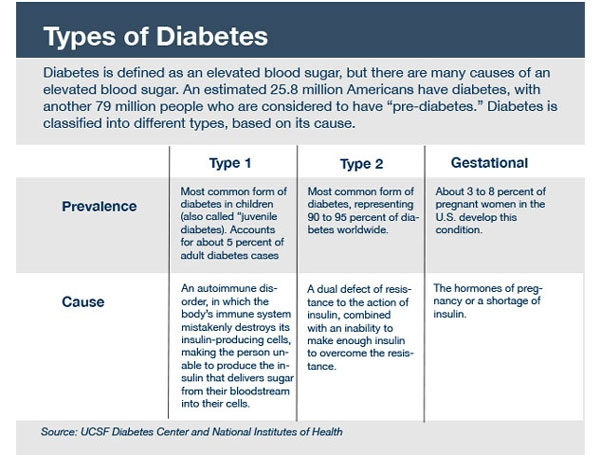 Treating pre diabetes with diet