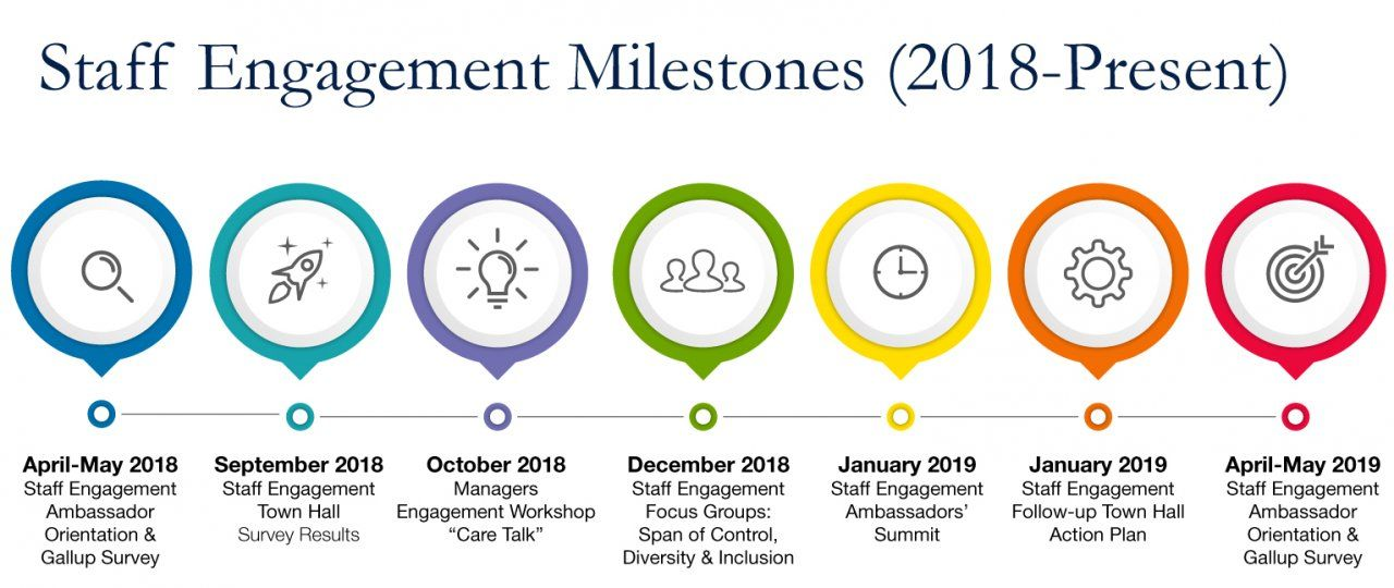 "Staff Engagement Milestones (2018-Present)  April to May 2018: Staff engagement ambassador orientation and Gallup Survey September 2018: Staff engagement town hall survey results October 2018: Managers engagement workshop ""Care Talk"" December 2018: Staff Engagement Focus Groups – Span of control, diversity and inclusion January 2019: Staff engagement ambassadors' summit January 2019: Staff engagement follow-up town hall action plan April-May 2019: Staff engagement ambassador orientation and gallup survey"