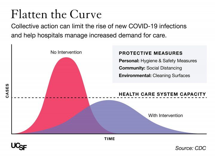 a graphic shows a big curve and a smaller curve, with the higher curve representing no health interventions and the lower curve representing interventions taken. Protective Measures: Personal: Hygeine and Safety Measures; Community: Social Distancing; Environmental: Cleaning Surfaces